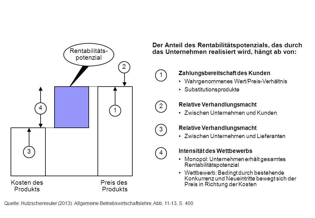 Der Anteil des Rentabilitätspotenzials, das durch das Unternehmen realisiert wird, hängt ab von: