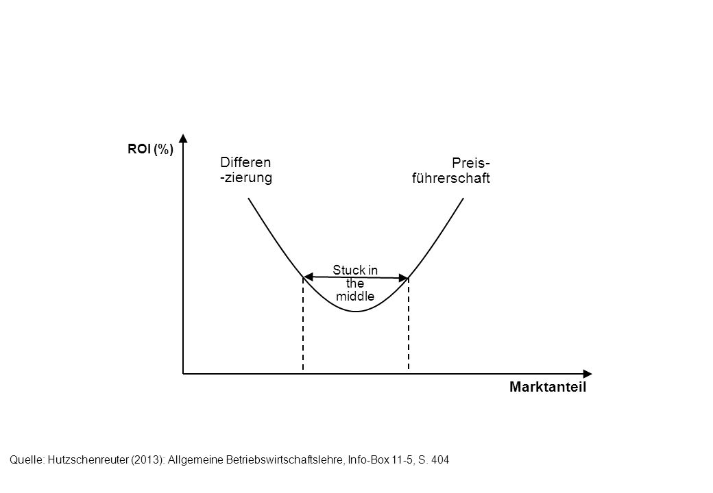 Differen-zierung Preis-führerschaft Marktanteil ROI (%)