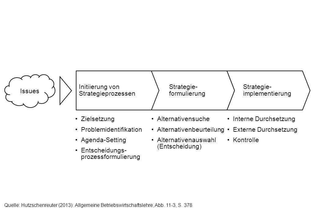 Initiierung von Strategieprozessen Strategie-formulierung