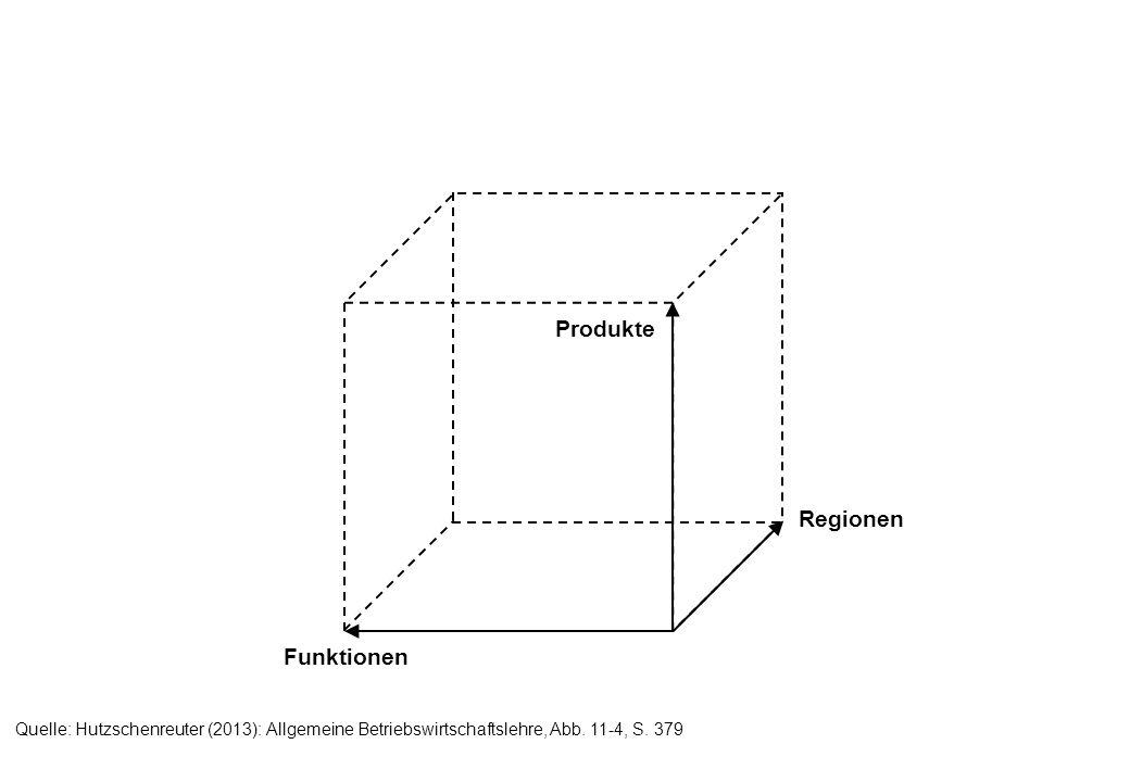 Produkte Regionen Funktionen