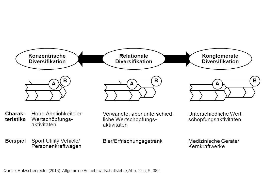 Konzentrische Diversifikation Konglomerate Diversifikation