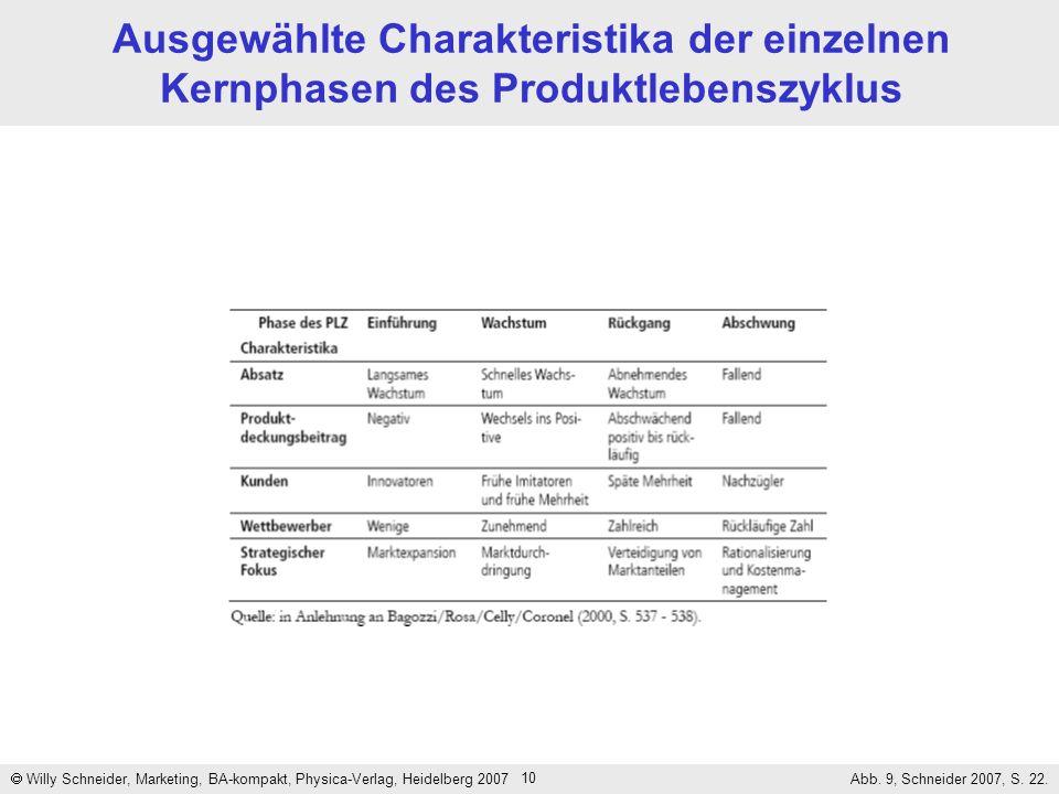 Ausgewählte Charakteristika der einzelnen Kernphasen des Produktlebenszyklus