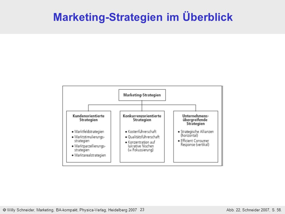 Marketing-Strategien im Überblick
