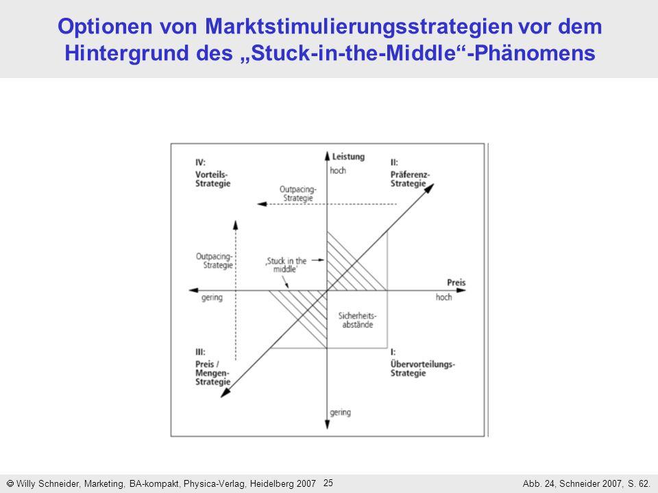"""Optionen von Marktstimulierungsstrategien vor dem Hintergrund des """"Stuck-in-the-Middle -Phänomens"""