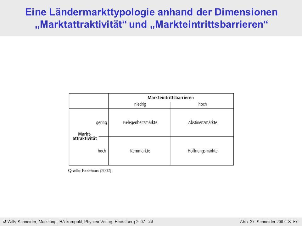 """Eine Ländermarkttypologie anhand der Dimensionen """"Marktattraktivität und """"Markteintrittsbarrieren"""
