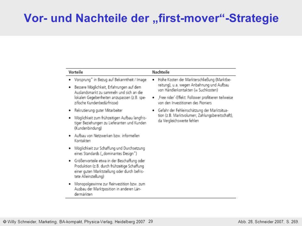 """Vor- und Nachteile der """"first-mover -Strategie"""