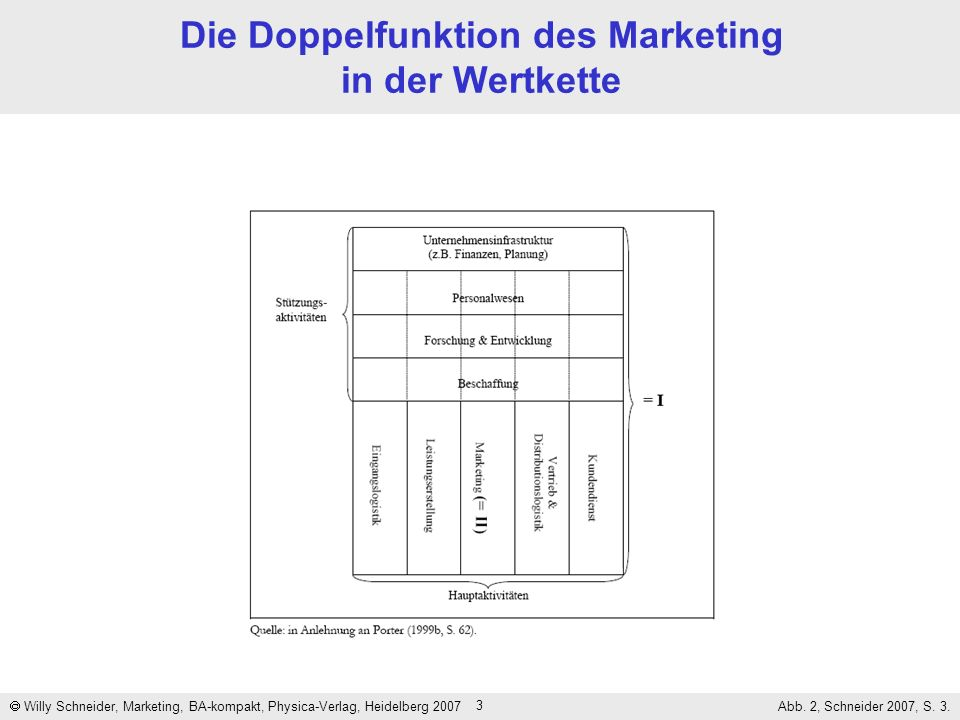 Die Doppelfunktion des Marketing in der Wertkette