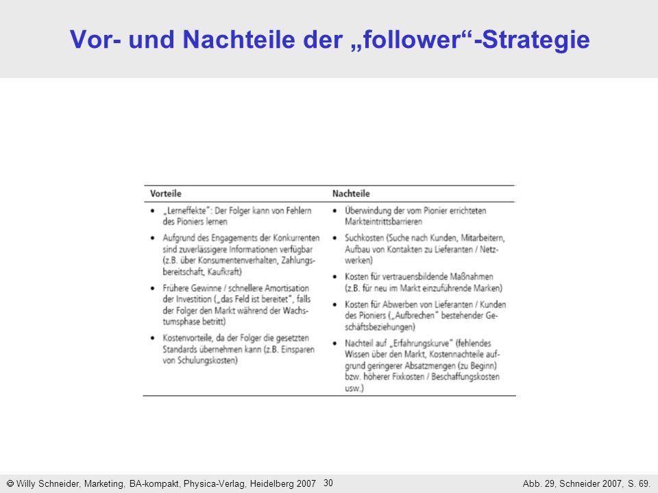 """Vor- und Nachteile der """"follower -Strategie"""