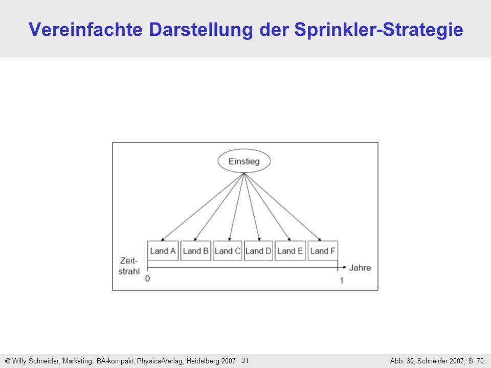 Vereinfachte Darstellung der Sprinkler-Strategie