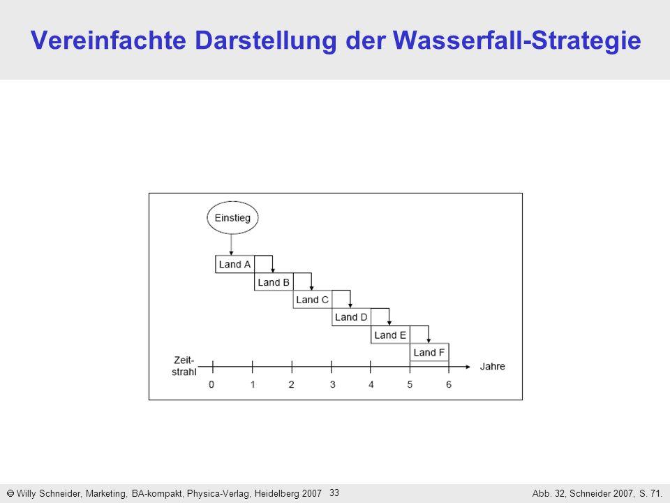 Vereinfachte Darstellung der Wasserfall-Strategie