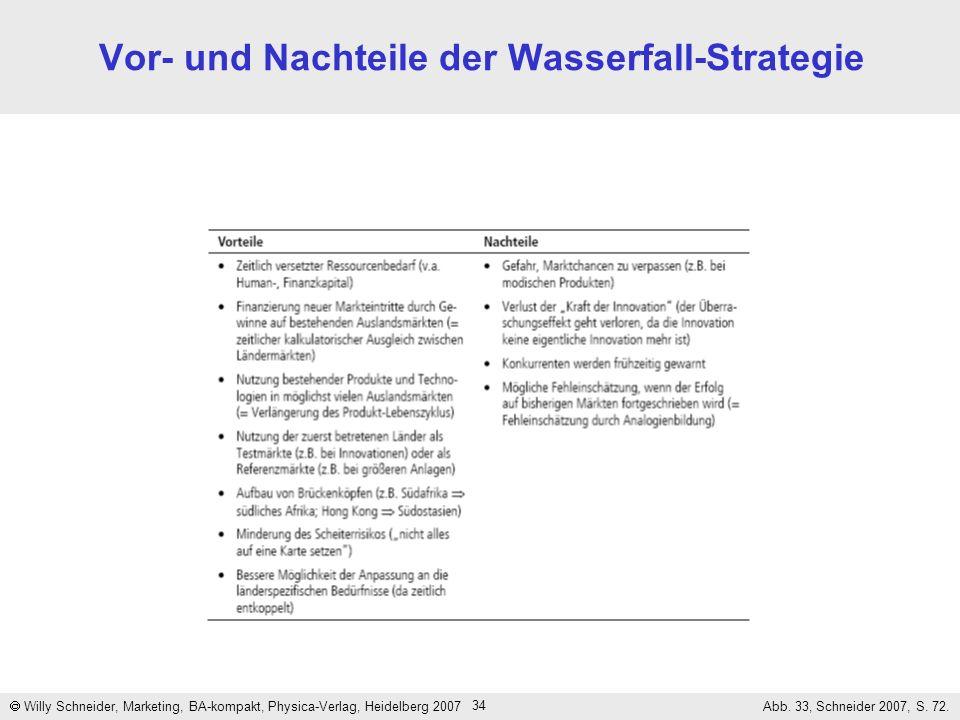 Vor- und Nachteile der Wasserfall-Strategie