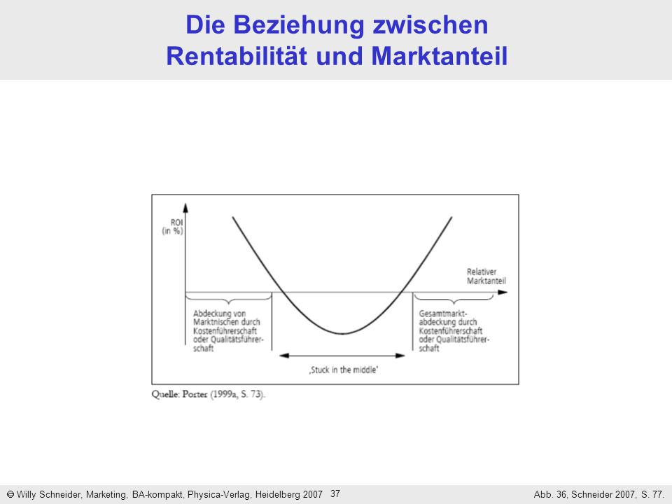 Die Beziehung zwischen Rentabilität und Marktanteil