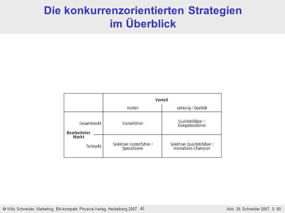 Die konkurrenzorientierten Strategien im Überblick