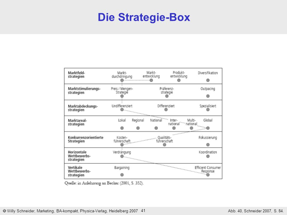Die Strategie-Box  Willy Schneider, Marketing, BA-kompakt, Physica-Verlag, Heidelberg 2007.