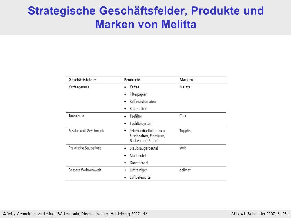 Strategische Geschäftsfelder, Produkte und Marken von Melitta