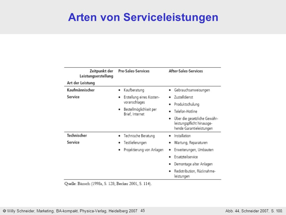 Arten von Serviceleistungen