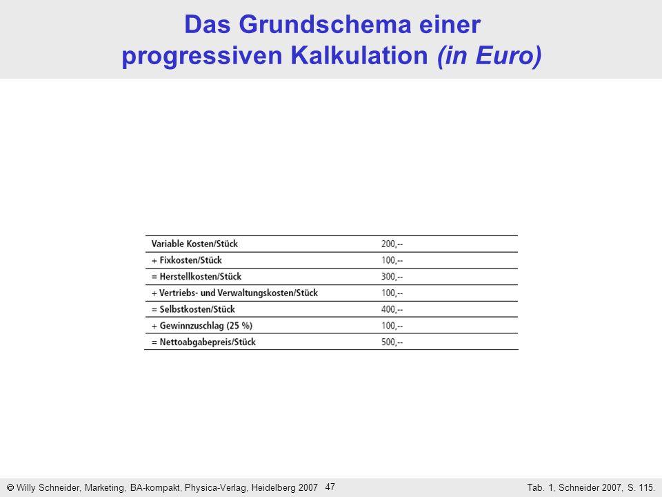 Das Grundschema einer progressiven Kalkulation (in Euro)