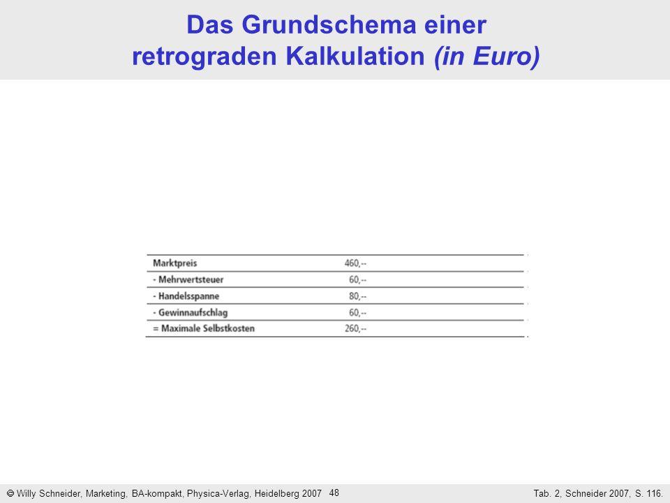 Das Grundschema einer retrograden Kalkulation (in Euro)