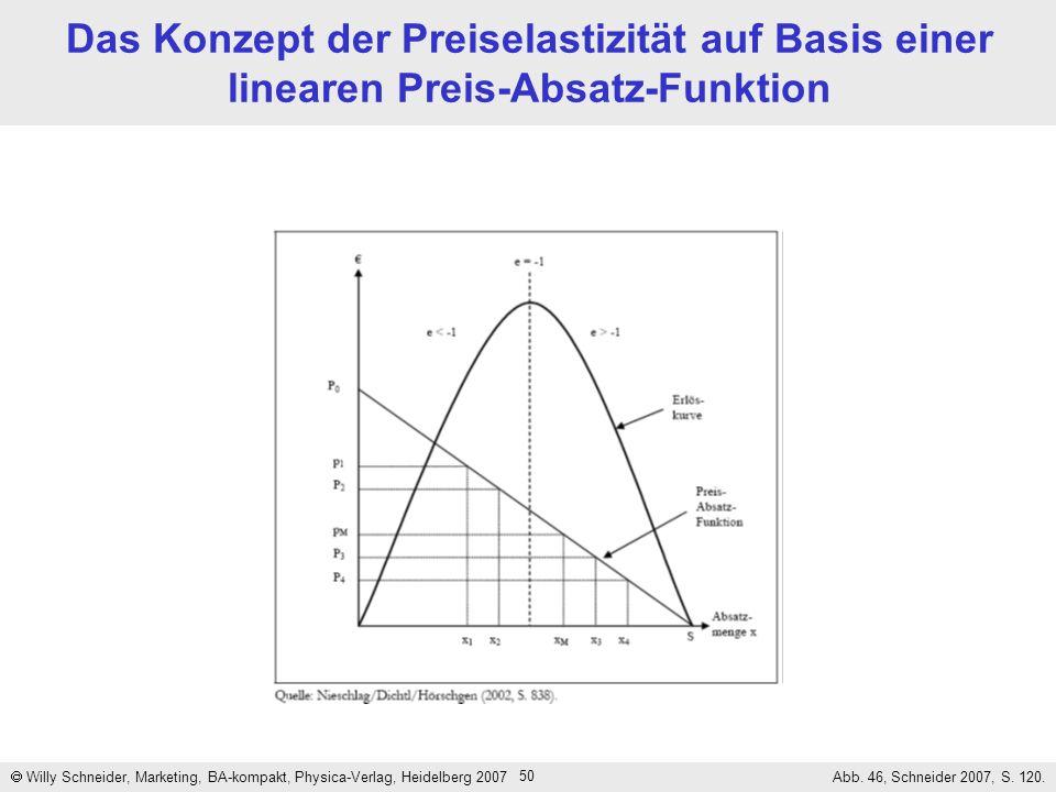 Das Konzept der Preiselastizität auf Basis einer linearen Preis-Absatz-Funktion