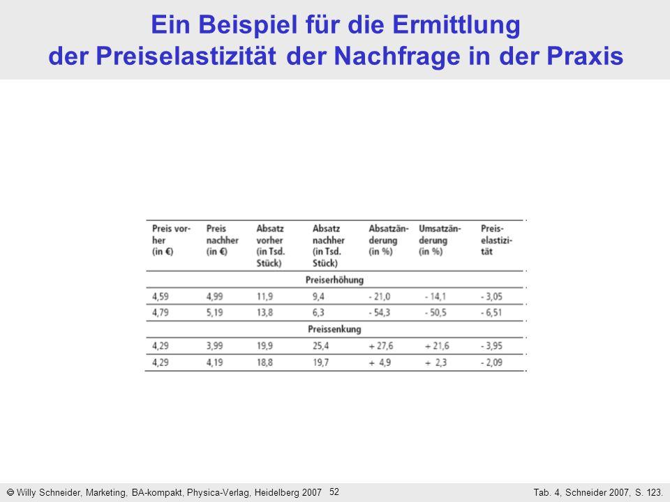 Ein Beispiel für die Ermittlung der Preiselastizität der Nachfrage in der Praxis