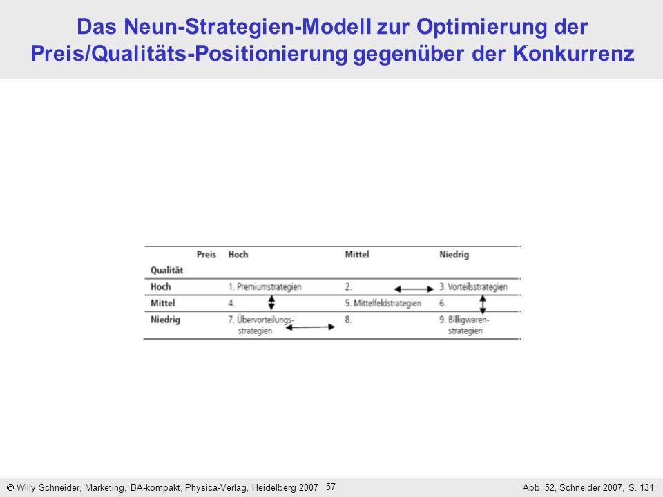 Das Neun-Strategien-Modell zur Optimierung der Preis/Qualitäts-Positionierung gegenüber der Konkurrenz