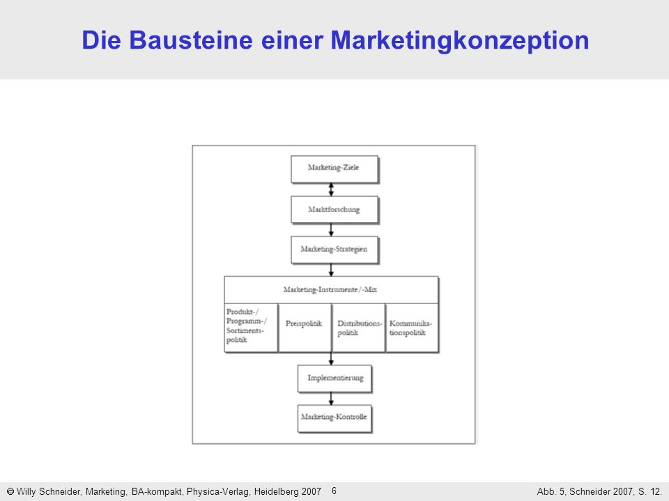 Die Bausteine einer Marketingkonzeption