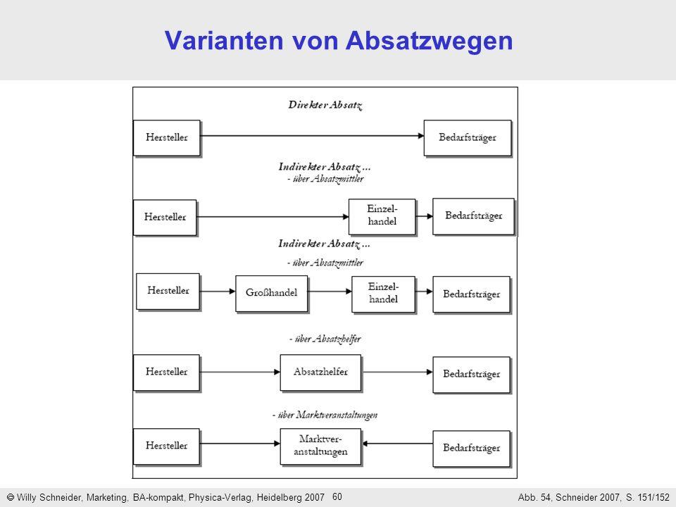 Varianten von Absatzwegen