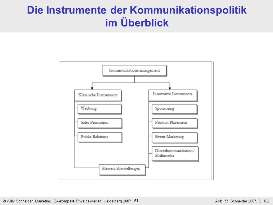 Die Instrumente der Kommunikationspolitik im Überblick