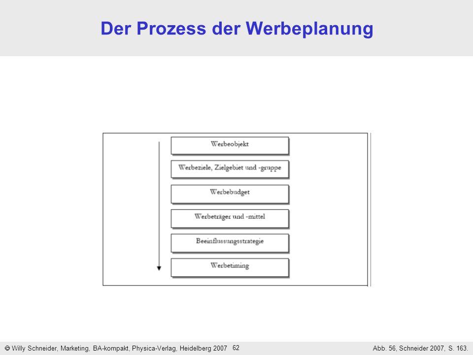Der Prozess der Werbeplanung
