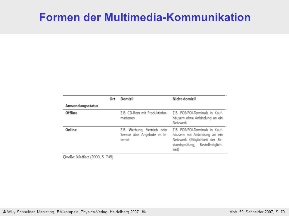 Formen der Multimedia-Kommunikation