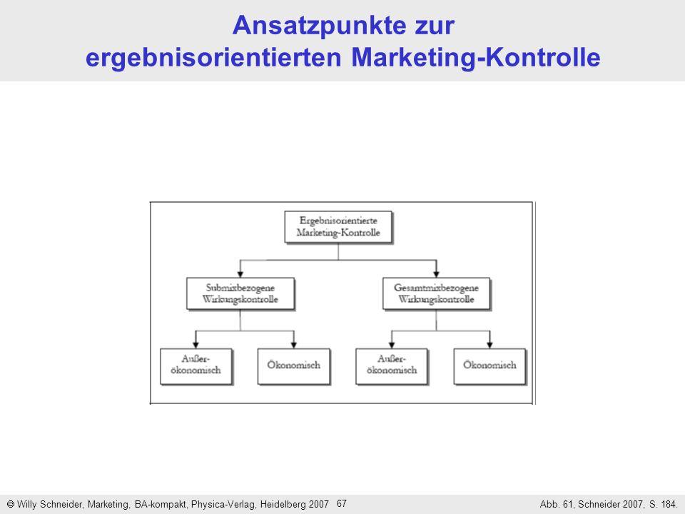 Ansatzpunkte zur ergebnisorientierten Marketing-Kontrolle