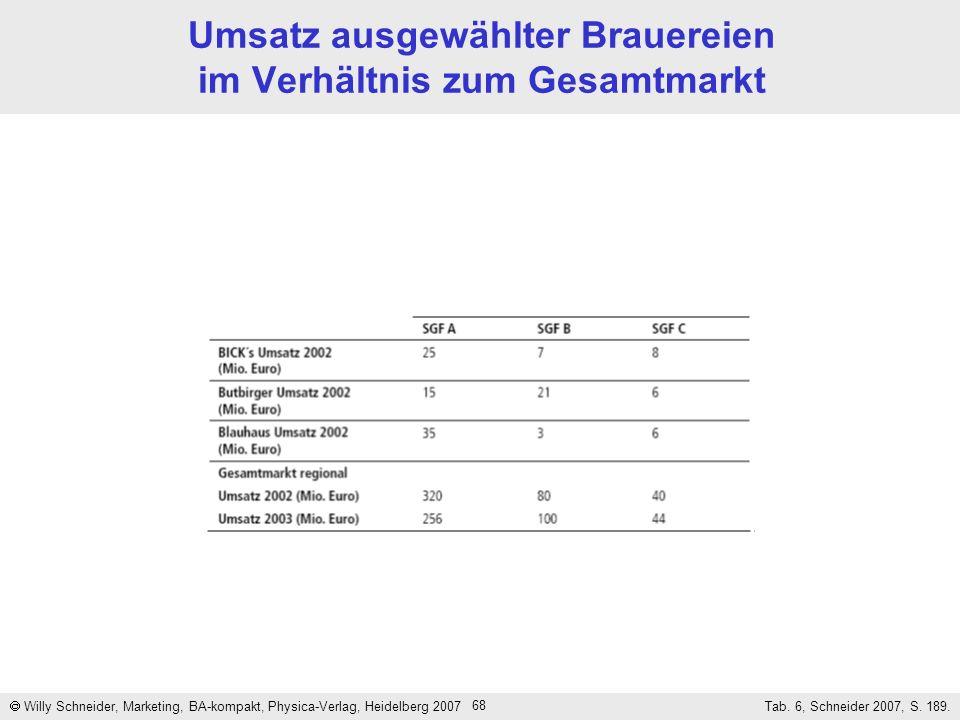 Umsatz ausgewählter Brauereien im Verhältnis zum Gesamtmarkt