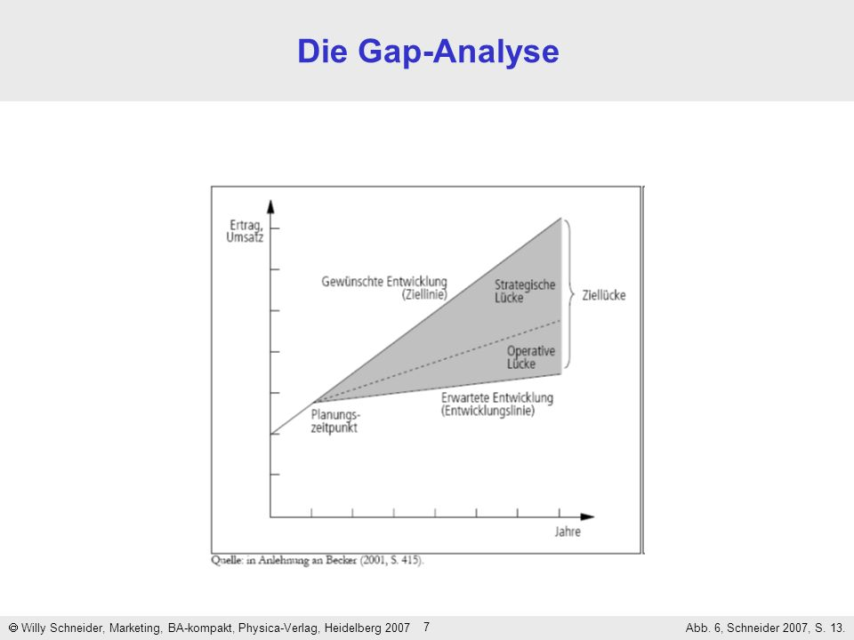 Die Gap-Analyse  Willy Schneider, Marketing, BA-kompakt, Physica-Verlag, Heidelberg 2007.