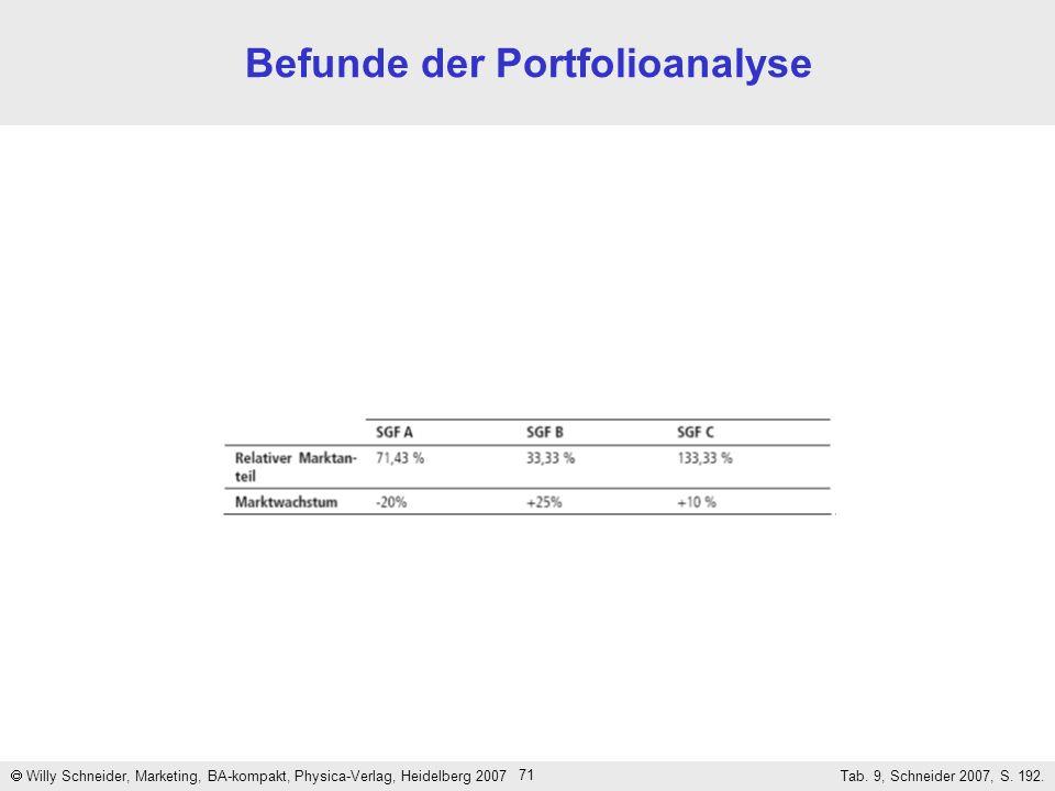 Befunde der Portfolioanalyse