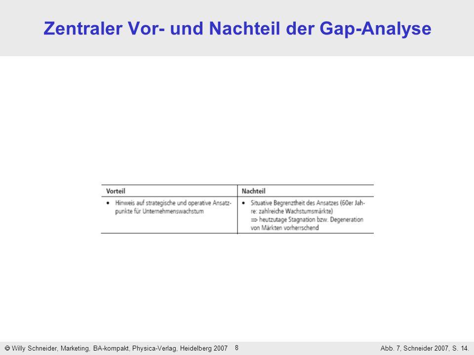 Zentraler Vor- und Nachteil der Gap-Analyse