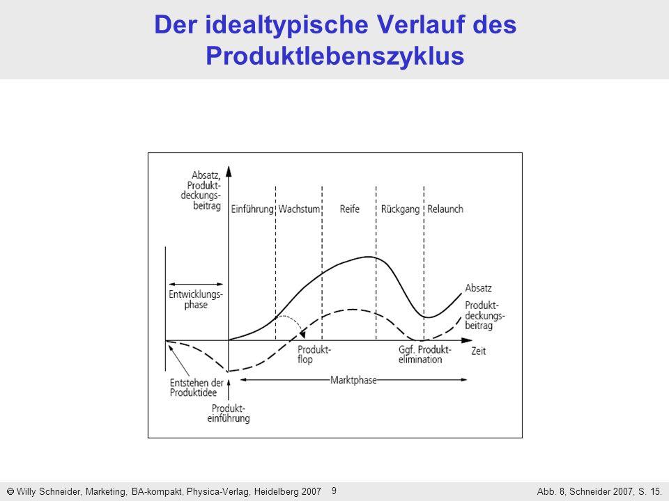 Der idealtypische Verlauf des Produktlebenszyklus