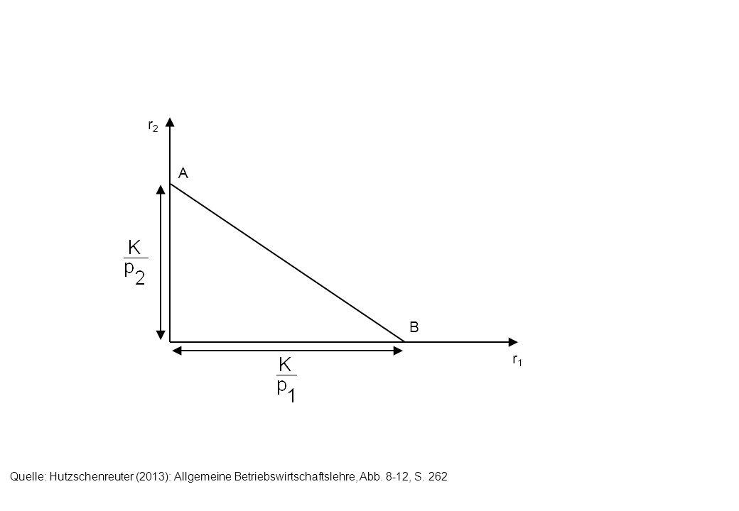 r2 r1 A B Quelle: Hutzschenreuter (2013): Allgemeine Betriebswirtschaftslehre, Abb. 8-12, S. 262