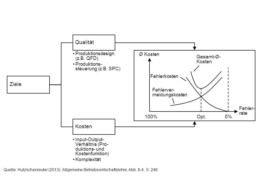 Qualität Ziele Kosten Produktionsdesign (z.B. QFD)