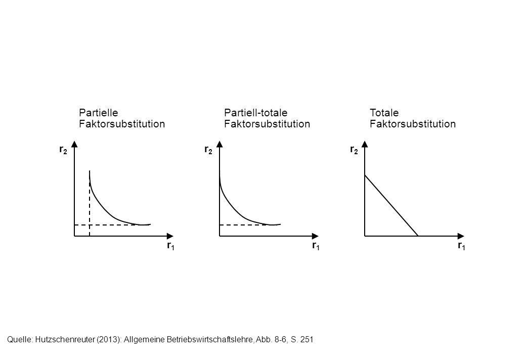 Partielle Faktorsubstitution Partiell-totale Faktorsubstitution