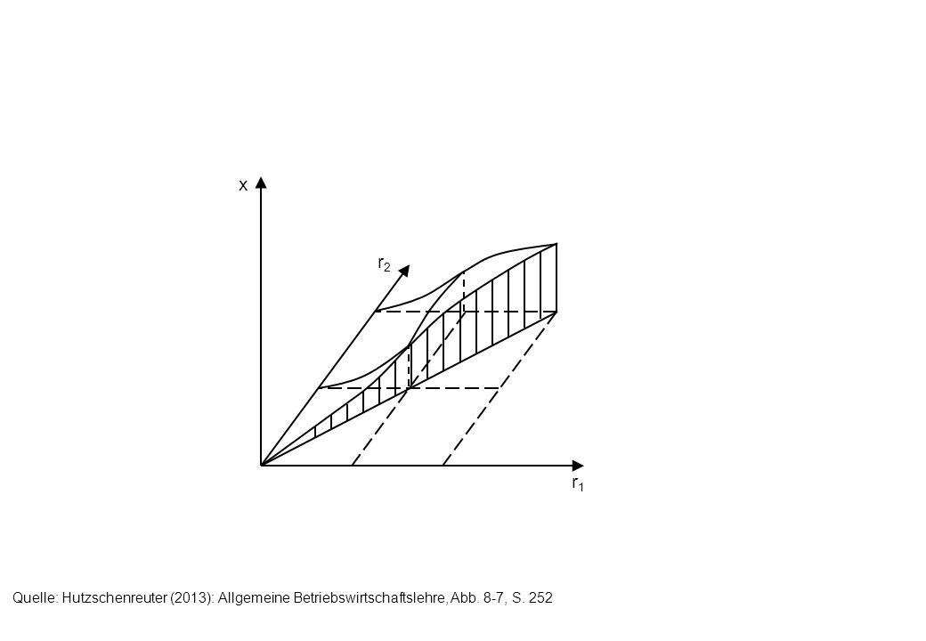 x r1 r2 Quelle: Hutzschenreuter (2013): Allgemeine Betriebswirtschaftslehre, Abb. 8-7, S. 252