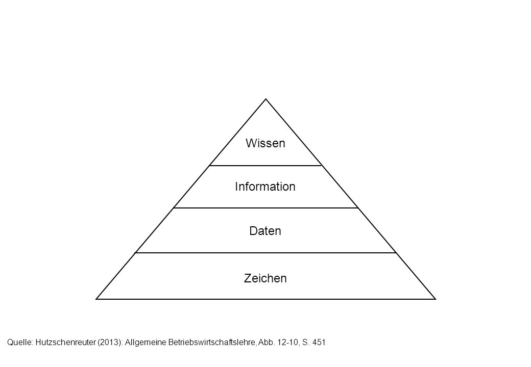 Wissen Information Daten Zeichen