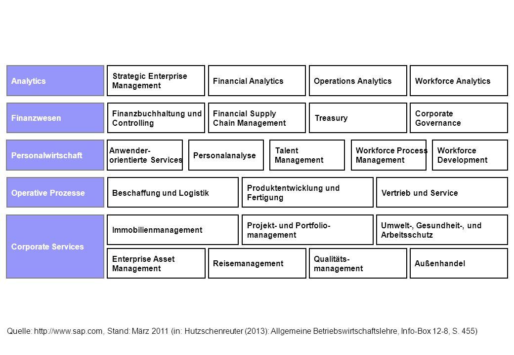 Finanzwesen Finanzbuchhaltung und Controlling. Financial Supply Chain Management. Treasury. Corporate Governance.