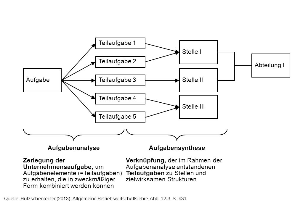 Aufgabenanalyse Aufgabensynthese