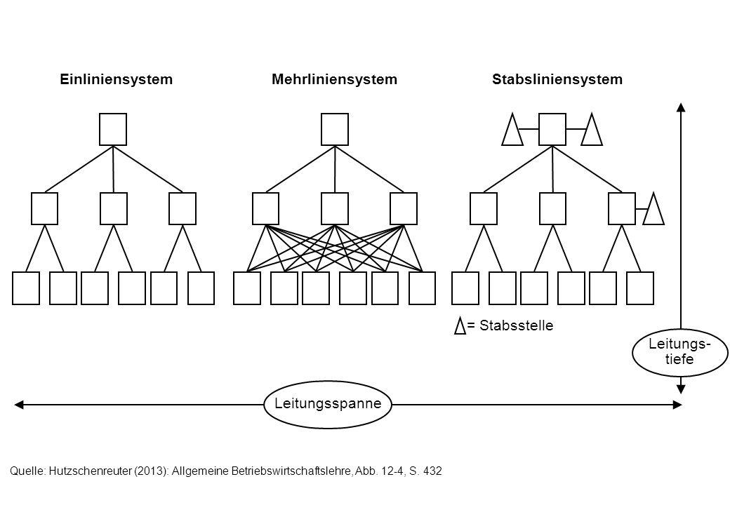 Einliniensystem Mehrliniensystem Stabsliniensystem