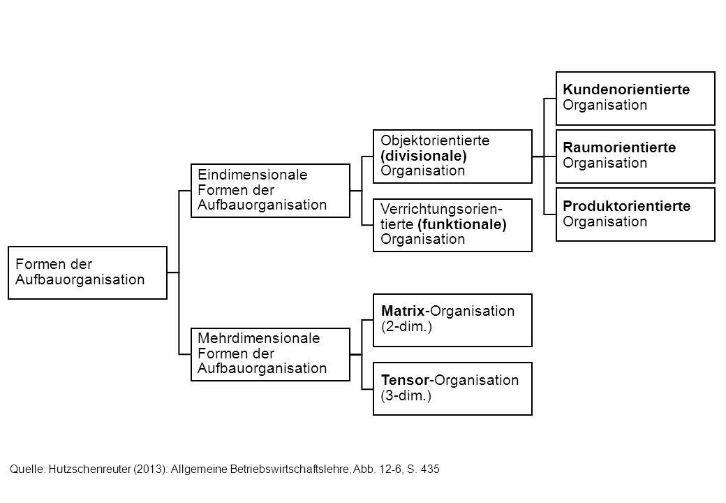 Formen der Aufbauorganisation Kundenorientierte Organisation
