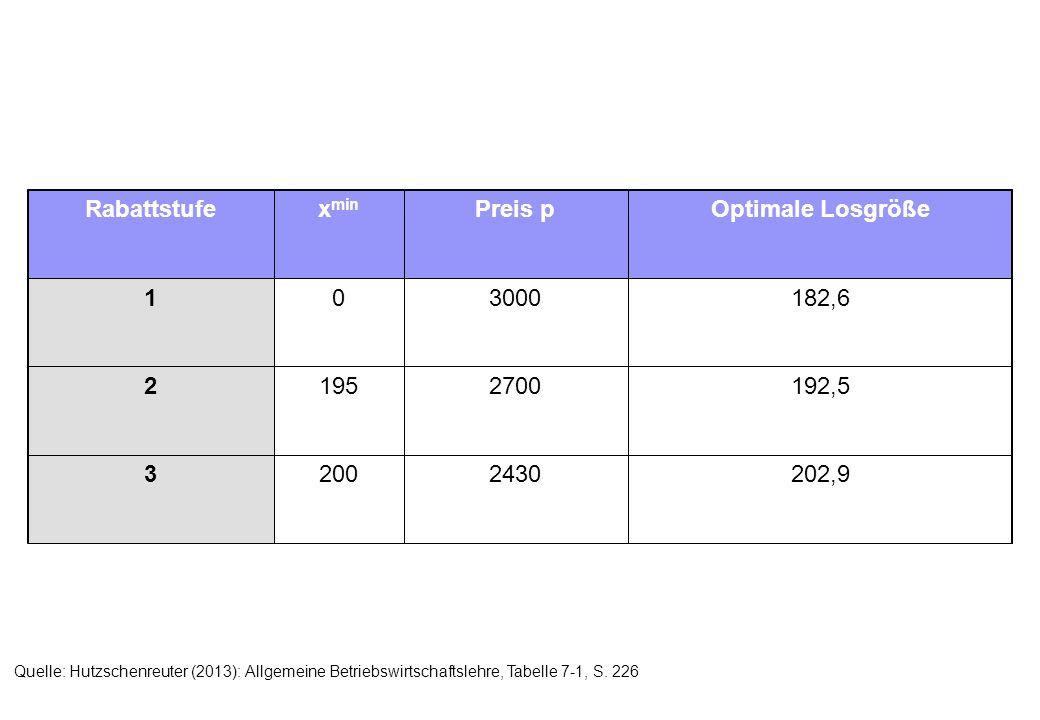 Rabattstufe xmin Preis p Optimale Losgröße 1 2 3