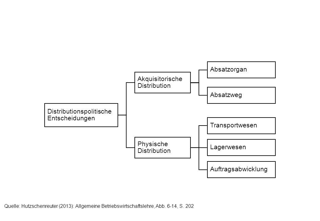 Distributionspolitische Entscheidungen Akquisitorische Distribution