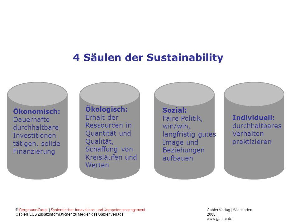 4 Säulen der Sustainability