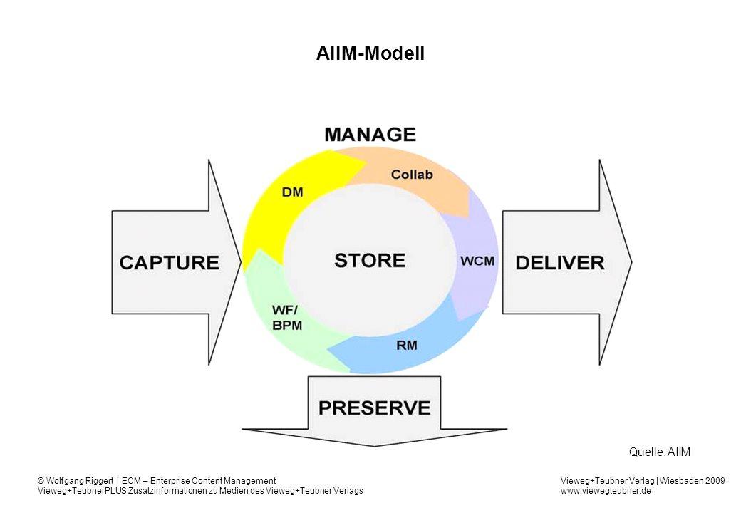 AIIM-Modell Quelle: AIIM