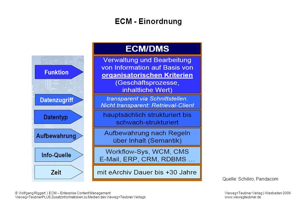 ECM - Einordnung Quelle: Schiliro, Pandacom
